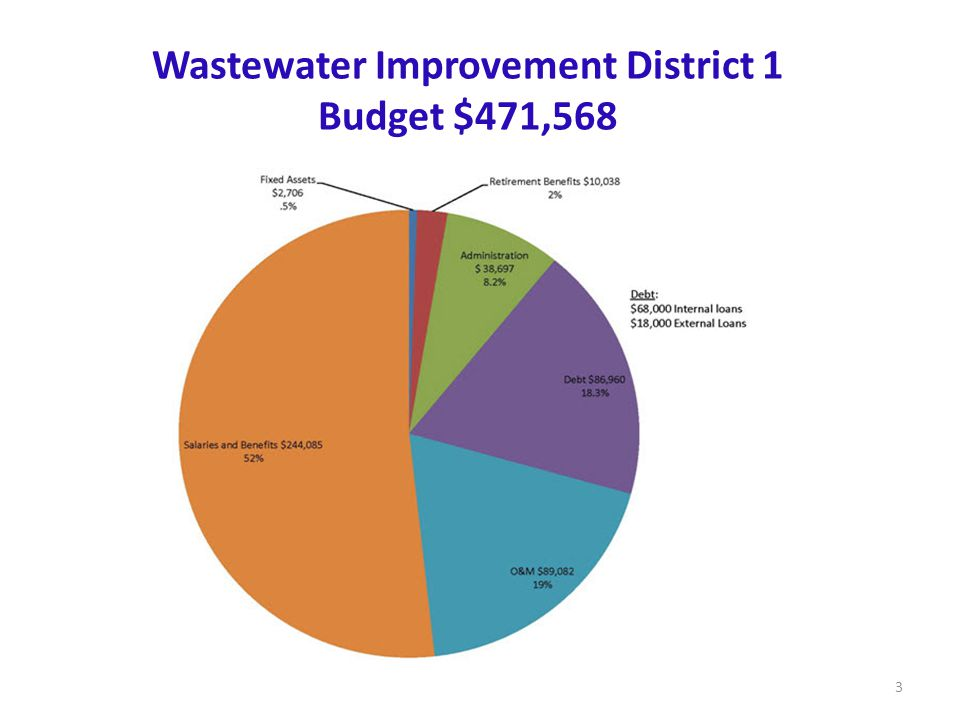 Wastewater Improvement District 1 Budget $471,568 3
