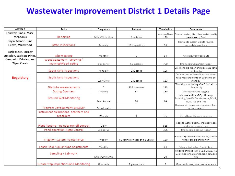 Wastewater Improvement District 1 Details Page WWID# 1TasksFrequencyAmountTime in hrsComments Fairway Pines, Mace MeadowsReporting Mthly/Qrtly/Ann6 systems Andrea/Dave 120 Ground water, site tubes, water quality parameters, flow Gayla Manor, Pine Grove, WildwoodState Inspections Annually10 inspections16 Complete system walk throughs, records inspections Eaglesnest, Surrey Junction, Jackson Pines,Alarm testing Monthly614Activate, verify call outs Viewpoint Estates, and Tiger Creek Weed abatement- Spraying / mowing/Weed eating 2 x s per yr10 systems750Chemicals/Equipment/Labor Septic tank inspections Annually330 tanks166 Quick checks- Open and close 105 tanks on standby Regulatory Septic tank inspections Every 3 yrs330 tanks113 Detailed inspections- Open and close, take measurements on 105 tanks on standby Site tube measurements *632 site tubes263 *Monthly monitoring after 5 of rain or bi-monthly Dosing Counters Weekly37160Verification and logging Ground Well Monitoring Semi Annual1664 In house and Lab-DO, pH, temp, Turbidity, Specific Conductance, TC-15, NO3, TDS and TKN Program Development ie: SSMP Occasionally Occasional regulatory requirement on system needs Instrument calibrations- analyzers and recorders Weekly435DO, pH and Chlorine analyzer Plant Routine - includes run off control Daily 585 Records, water quality, chemical feeds, and system inspection Pond operation-Algae Control 3x s per yr 356Chemicals, cleaning, Labor Irrigation system maintenance weekly60 sprinkler heads and 6 valves150 6 fields- Sprinkler heads, valves, control wires, breaks and run off Leach Field / Squirt tube adjustments Monthly 24Balance ball valves / squirt tests Sampling / Lab work Mthly/Qrtly/Ann 30 In house and Lab- DO, CL2, BOD,SS, TSS, TC, pH,Sodium, Chloride, No3, TDS, and TKN Grease trap inspections and Monitoring Quarterly7 grease traps2Open and close, take measurements 5