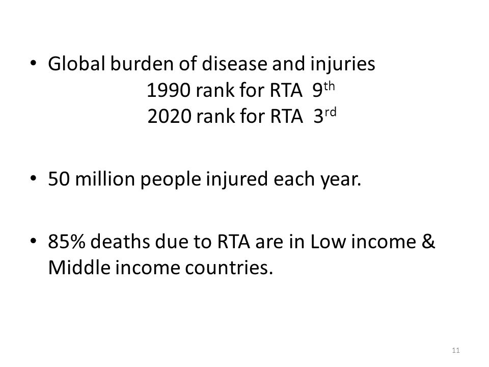Global burden of disease and injuries 1990 rank for RTA 9 th 2020 rank for RTA 3 rd 50 million people injured each year.
