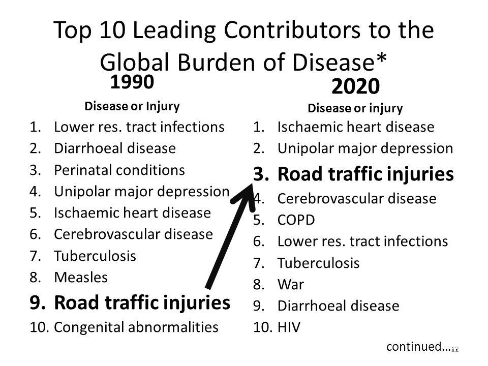 Top 10 Leading Contributors to the Global Burden of Disease* 1990 Disease or Injury 1.Lower res.