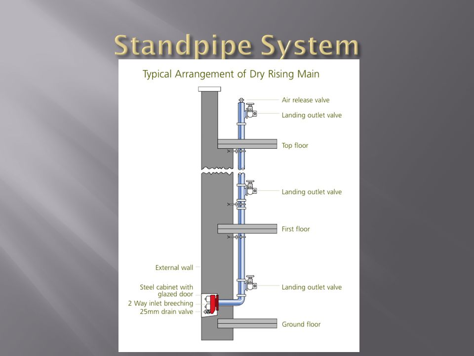 Class I – A Class I standpipe system shall provide a 2 1/2 inch hose connection for use primarily by trained personnel or by the fire department durin