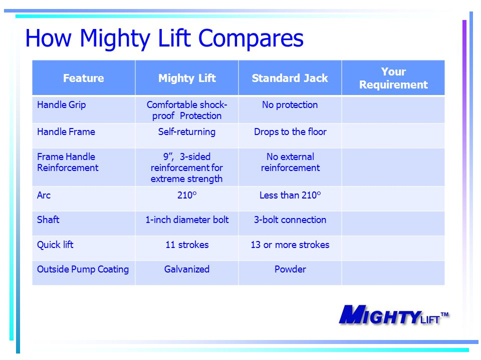 How Mighty Lift Compares FeatureMighty LiftStandard Jack Your Requirement Handle GripComfortable shock- proof Protection No protection Handle FrameSelf-returningDrops to the floor Frame Handle Reinforcement 9 , 3-sided reinforcement for extreme strength No external reinforcement Arc210°Less than 210° Shaft1-inch diameter bolt3-bolt connection Quick lift11 strokes13 or more strokes Outside Pump CoatingGalvanizedPowder
