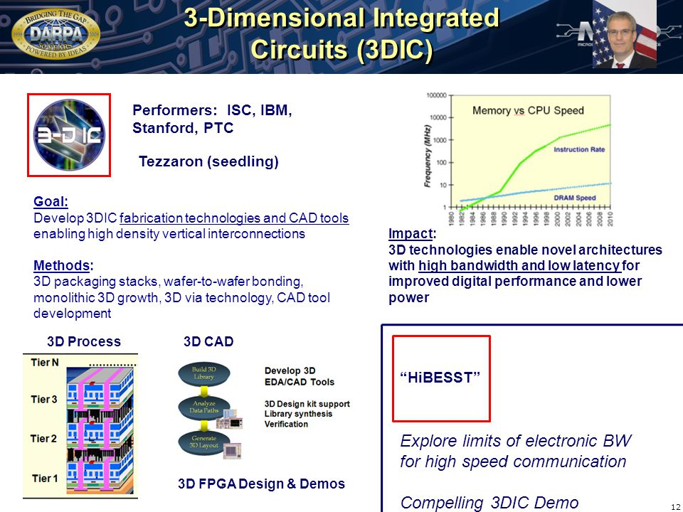 3-Dimensional Integrated Circuits (3DIC) 12 Goal: Develop 3DIC fabrication technologies and CAD tools enabling high density vertical interconnections Methods: 3D packaging stacks, wafer-to-wafer bonding, monolithic 3D growth, 3D via technology, CAD tool development Impact: 3D technologies enable novel architectures with high bandwidth and low latency for improved digital performance and lower power HiBESST Explore limits of electronic BW for high speed communication Compelling 3DIC Demo Performers: ISC, IBM, Stanford, PTC 3D FPGA Design & Demos 3D Process3D CAD Tezzaron (seedling)