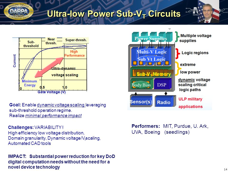 Ultra-low Power Sub-V T Circuits 14 Goal: Enable dynamic voltage scaling leveraging sub-threshold operation regime.