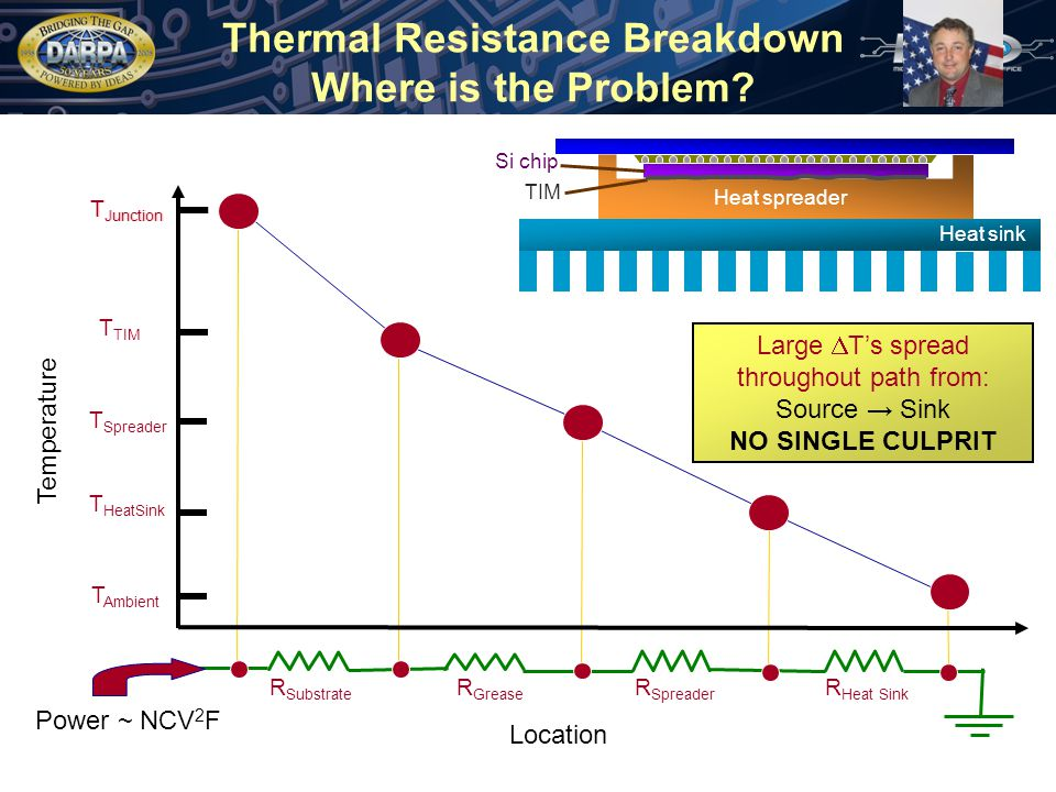 T Junction Thermal Resistance Breakdown Where is the Problem.