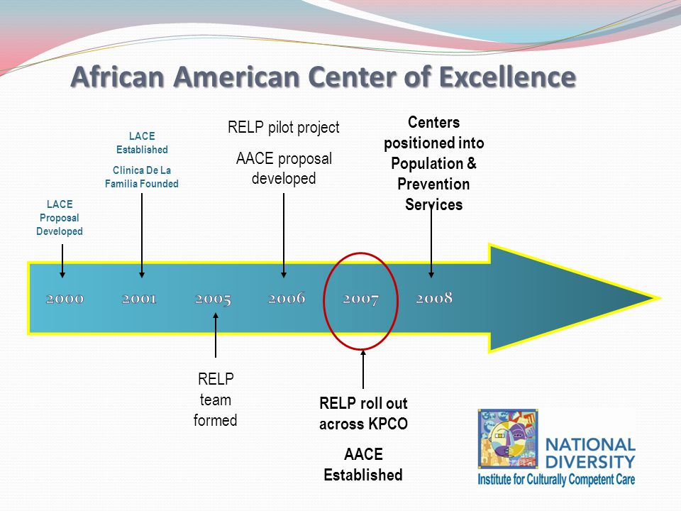 LACE Proposal Developed LACE Established Clinica De La Familia Founded RELP team formed RELP pilot project AACE proposal developed RELP roll out across KPCO AACE Established Centers positioned into Population & Prevention Services African American Center of Excellence