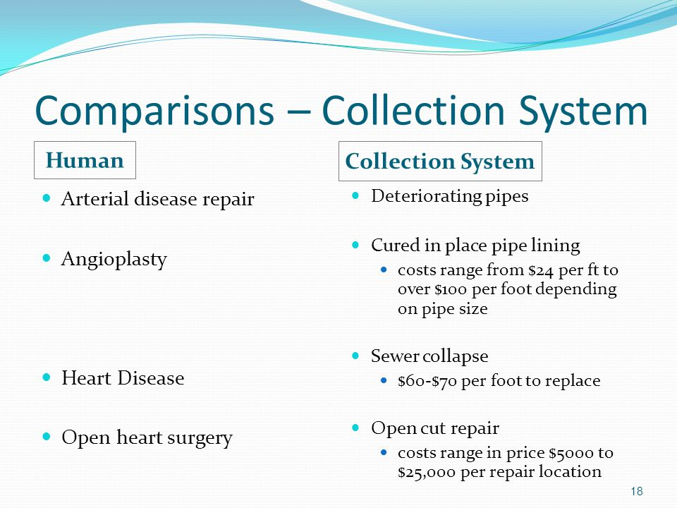Comparisons – Collection System Human Collection System Arterial disease repair Angioplasty Heart Disease Open heart surgery Deteriorating pipes Cured in place pipe lining costs range from $24 per ft to over $100 per foot depending on pipe size Sewer collapse $60-$70 per foot to replace Open cut repair costs range in price $5000 to $25,000 per repair location 18