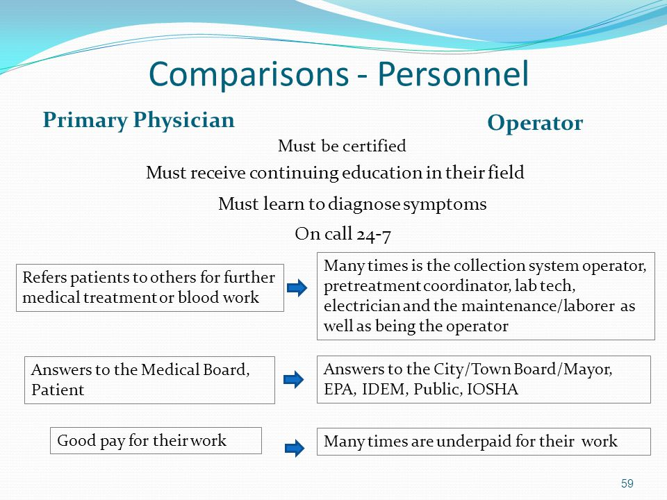 Comparisons - Personnel Primary Physician Operator Must be certified Must receive continuing education in their field 59 Must learn to diagnose symptoms Refers patients to others for further medical treatment or blood work Many times is the collection system operator, pretreatment coordinator, lab tech, electrician and the maintenance/laborer as well as being the operator Answers to the Medical Board, Patient Answers to the City/Town Board/Mayor, EPA, IDEM, Public, IOSHA On call 24-7 Good pay for their work Many times are underpaid for their work
