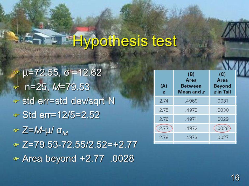 16 Hypothesis test  μ =72.55, σ =12.62 F n=25, M=79.53 F std err=std dev/sqrt N F Std err=12/5=2.52  Z=M- μ / σ M F Z=79.53-72.55/2.52=+2.77 F Area