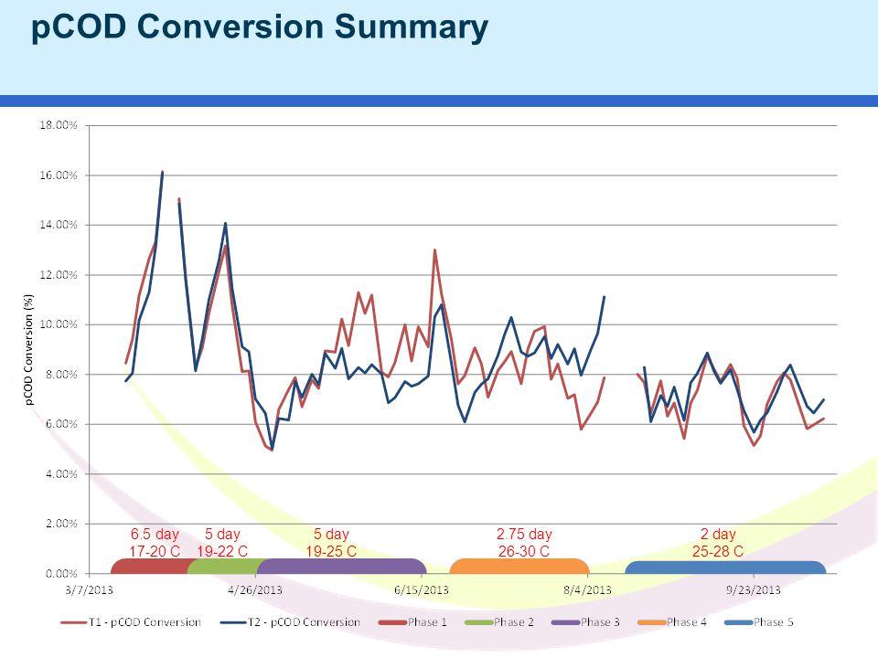 Water JAM 2010 NC AWWA WEA 2011 pCOD Conversion Summary 6.5 day 17-20 C 5 day 19-22 C 5 day 19-25 C 2.75 day 26-30 C 2 day 25-28 C