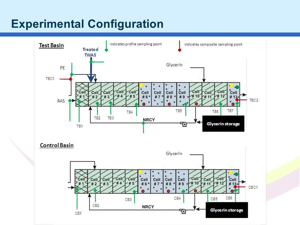 Water JAM 2010 NC AWWA WEA 2011 Experimental Configuration