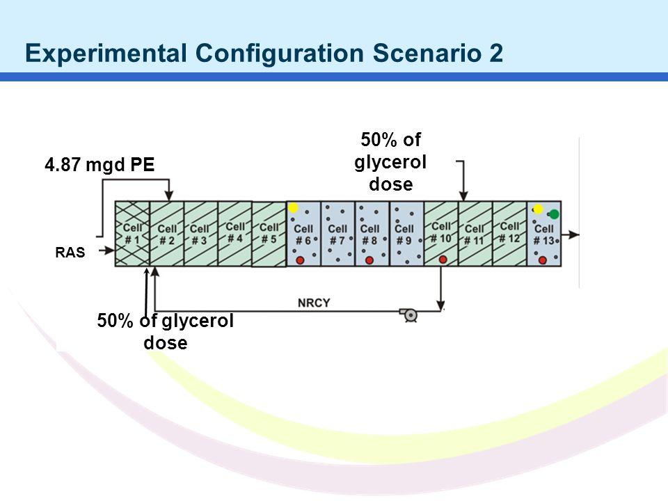Water JAM 2010 NC AWWA WEA 2011 Experimental Configuration Scenario 2 50% of glycerol dose 4.87 mgd PE RAS