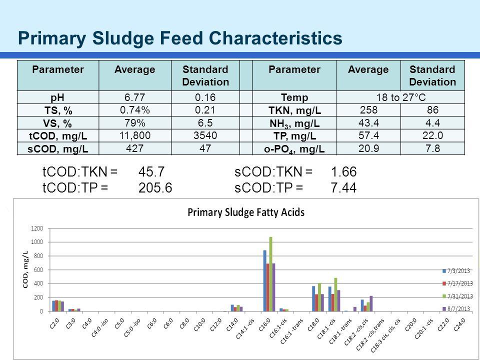 Water JAM 2010 NC AWWA WEA 2011 Primary Sludge Feed Characteristics ParameterAverageStandard Deviation ParameterAverageStandard Deviation pH 6.770.16 Temp18 to 27°C TS, %0.74%0.21TKN, mg/L25886 VS, %79%6.5NH 3, mg/L43.44.4 tCOD, mg/L11,8003540TP, mg/L57.422.0 sCOD, mg/L42747o-PO 4, mg/L20.97.8 tCOD:TKN = 45.7 sCOD:TKN = 1.66 tCOD:TP =205.6sCOD:TP = 7.44