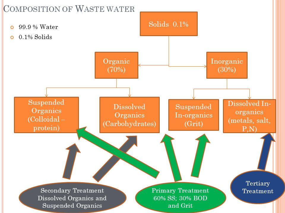 C OMPOSITION OF W ASTE WATER 99.9 % Water 0.1% Solids Solids 0.1% Inorganic (30%) Organic (70%) Suspended Organics (Colloidal – protein) Dissolved Organics (Carbohydrates) Dissolved In- organics (metals, salt, P,N) Suspended In-organics (Grit) Secondary Treatment Dissolved Organics and Suspended Organics Primary Treatment 60% SS; 30% BOD and Grit Tertiary Treatment