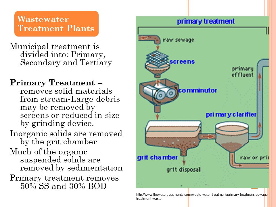 Wastewater Treatment Plants Municipal treatment is divided into: Primary, Secondary and Tertiary Primary Treatment – removes solid materials from stream-Large debris may be removed by screens or reduced in size by grinding device.
