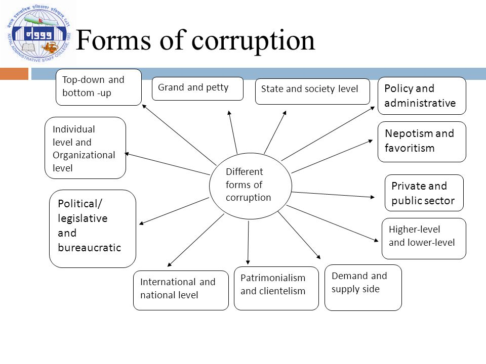 Forms of corruption Different forms of corruption Demand and supply side Grand and petty Political/ legislative and bureaucratic Private and public se