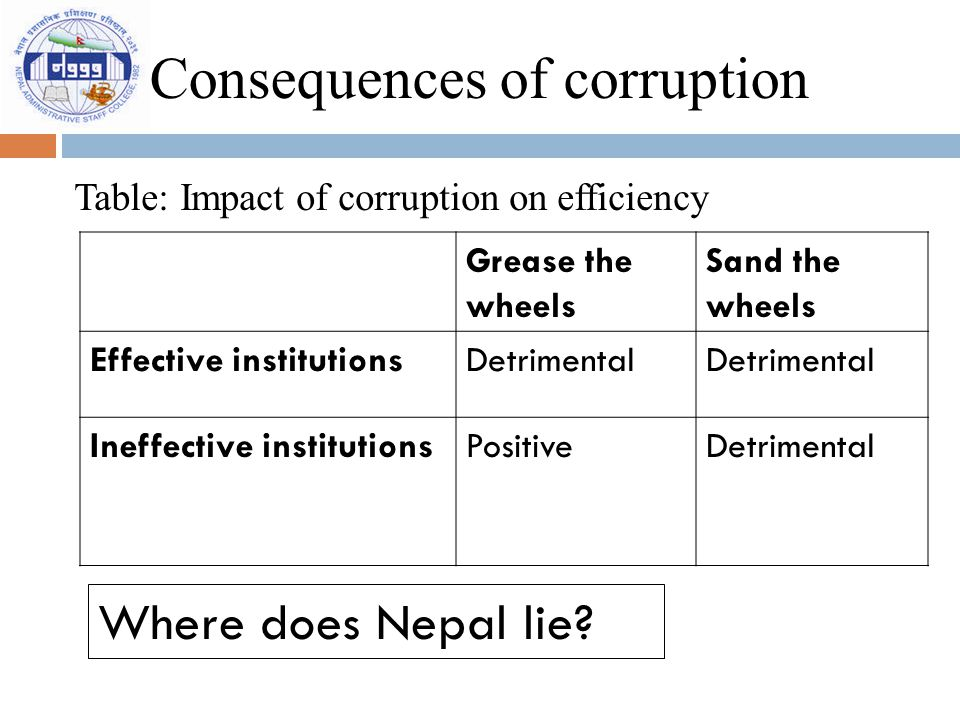 Consequences of corruption Table: Impact of corruption on efficiency Grease the wheels Sand the wheels Effective institutionsDetrimental Ineffective i