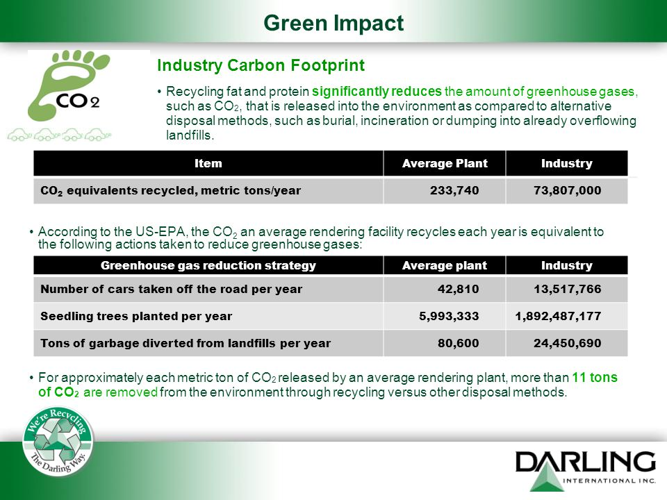 Green Impact Industry Carbon Footprint Recycling fat and protein significantly reduces the amount of greenhouse gases, such as CO 2, that is released into the environment as compared to alternative disposal methods, such as burial, incineration or dumping into already overflowing landfills.