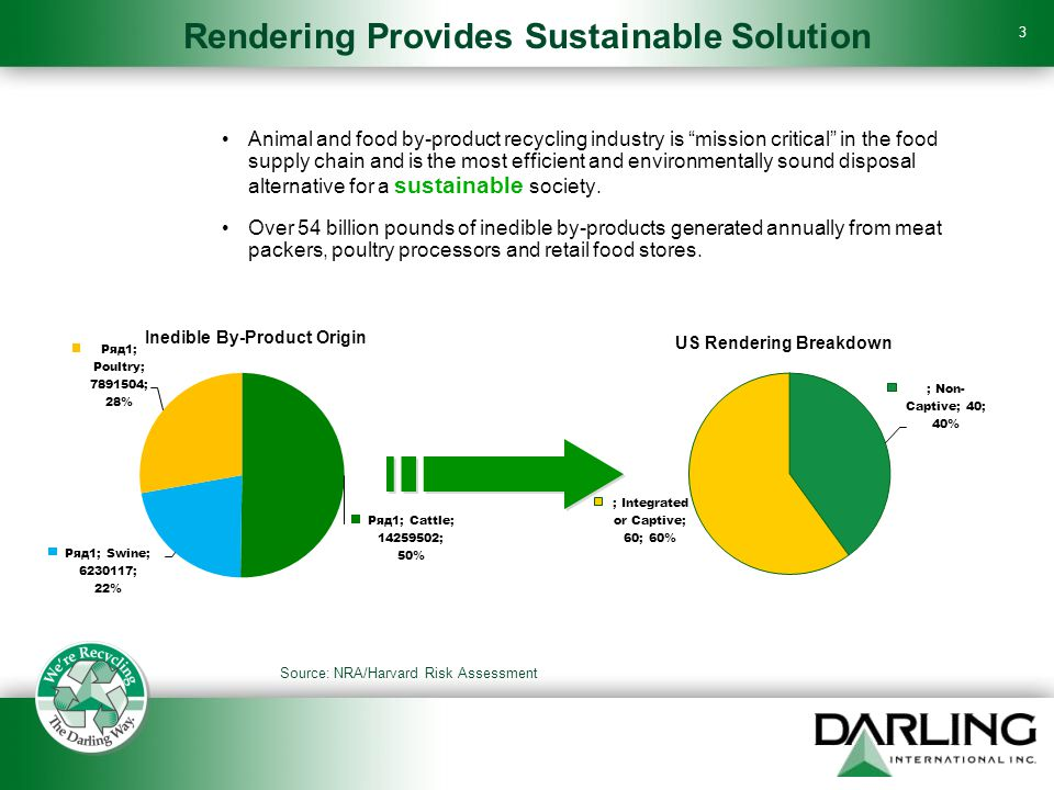 3 Rendering Provides Sustainable Solution Animal and food by-product recycling industry is mission critical in the food supply chain and is the most efficient and environmentally sound disposal alternative for a sustainable society.
