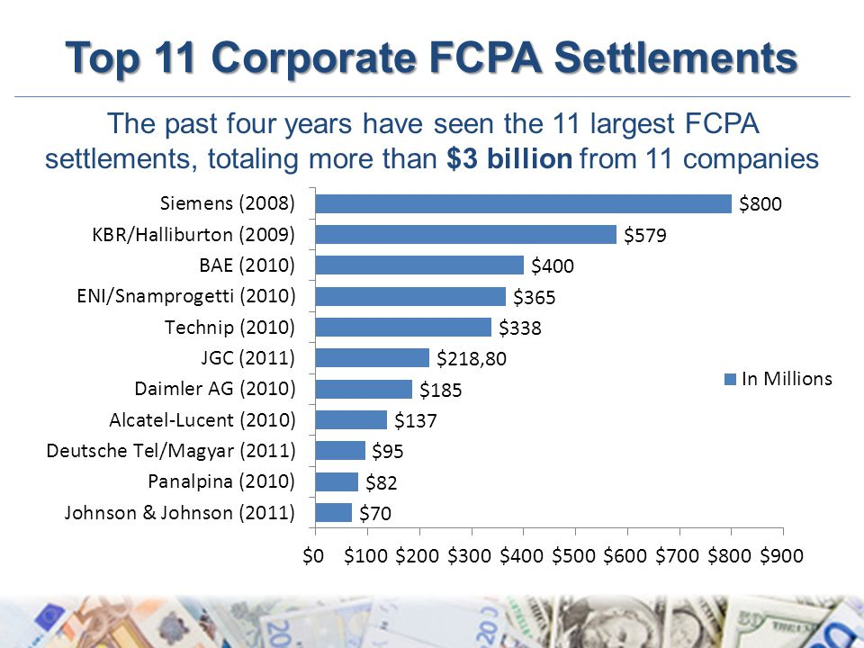 Top 11 Corporate FCPA Settlements The past four years have seen the 11 largest FCPA settlements, totaling more than $3 billion from 11 companies