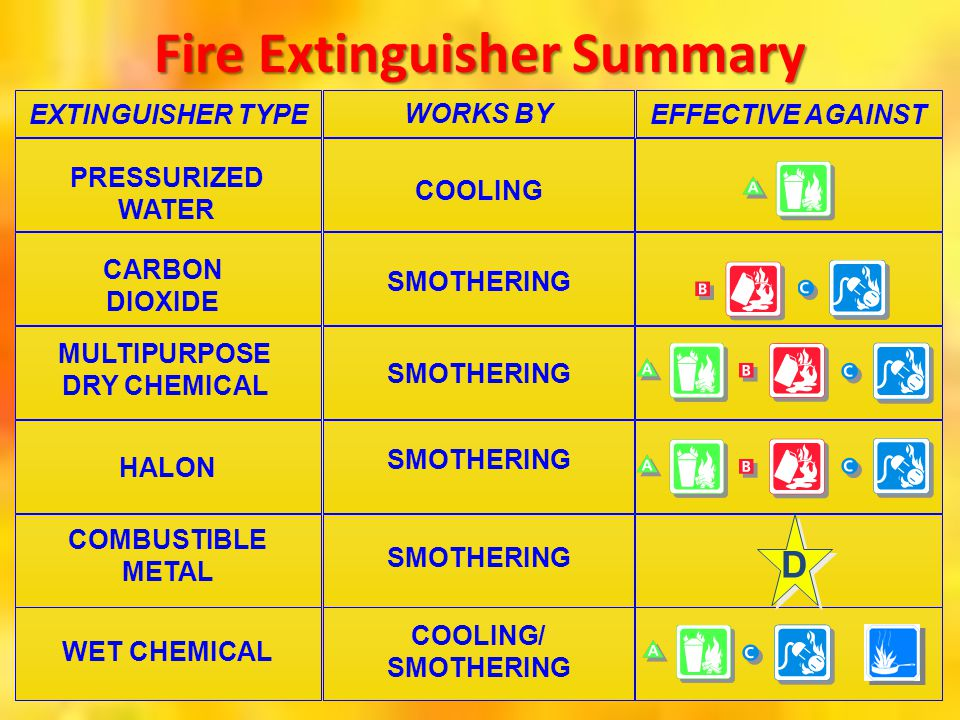 Fire Extinguisher Summary EXTINGUISHER TYPE WORKS BY EFFECTIVE AGAINST PRESSURIZED WATER CARBON DIOXIDE MULTIPURPOSE DRY CHEMICAL HALON COMBUSTIBLE ME