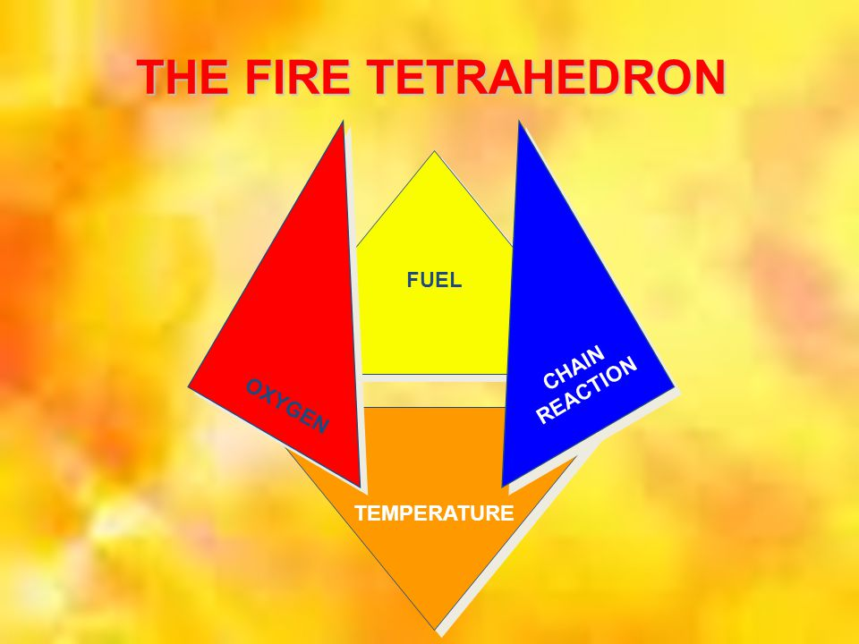 THE FIRE TETRAHEDRON FUEL TEMPERATURE OXYGEN CHAIN REACTION
