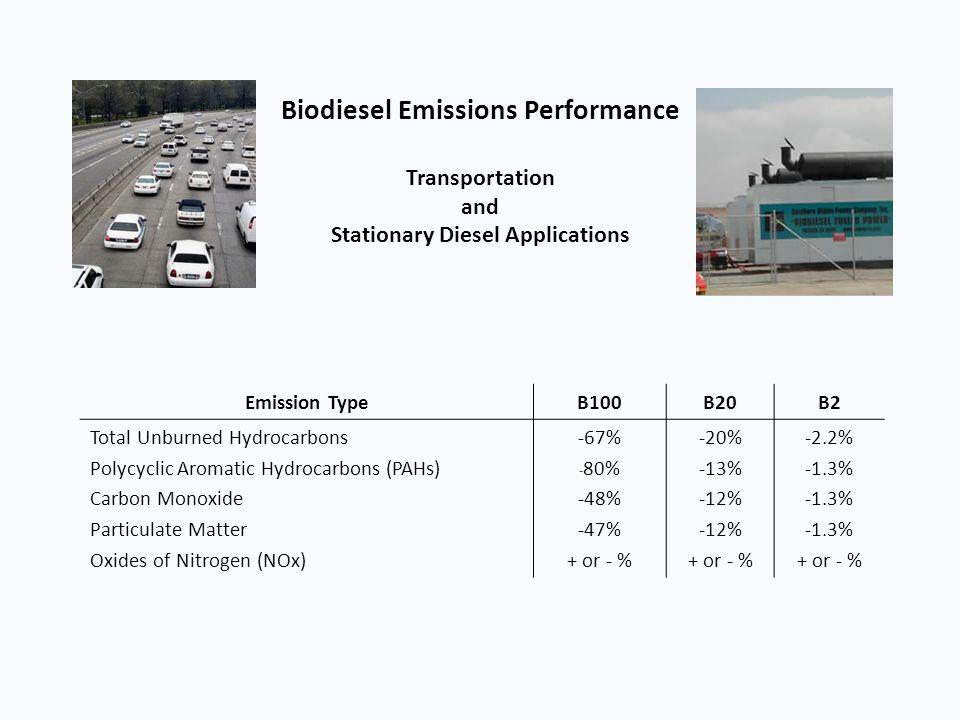 Biodiesel Emissions Performance Transportation and Stationary Diesel Applications Emission TypeB100B20B2 Total Unburned Hydrocarbons Polycyclic Aromat
