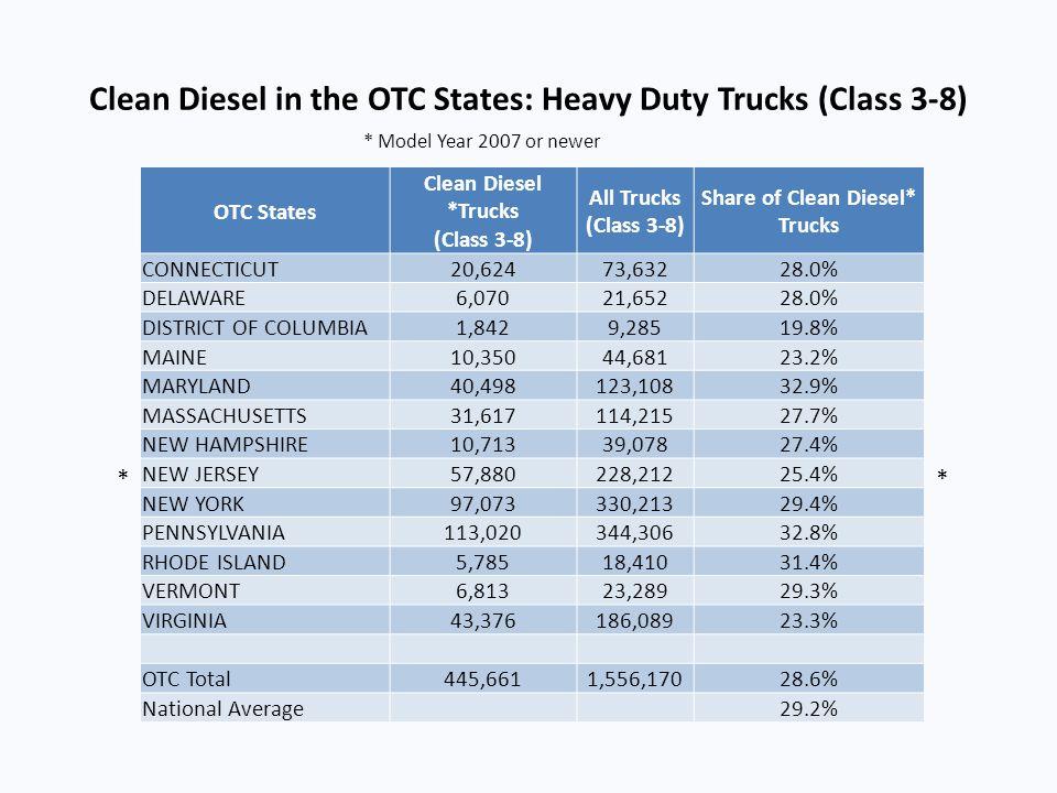 Clean Diesel in the OTC States: Heavy Duty Trucks (Class 3-8) OTC States Clean Diesel *Trucks (Class 3-8) All Trucks (Class 3-8) Share of Clean Diesel