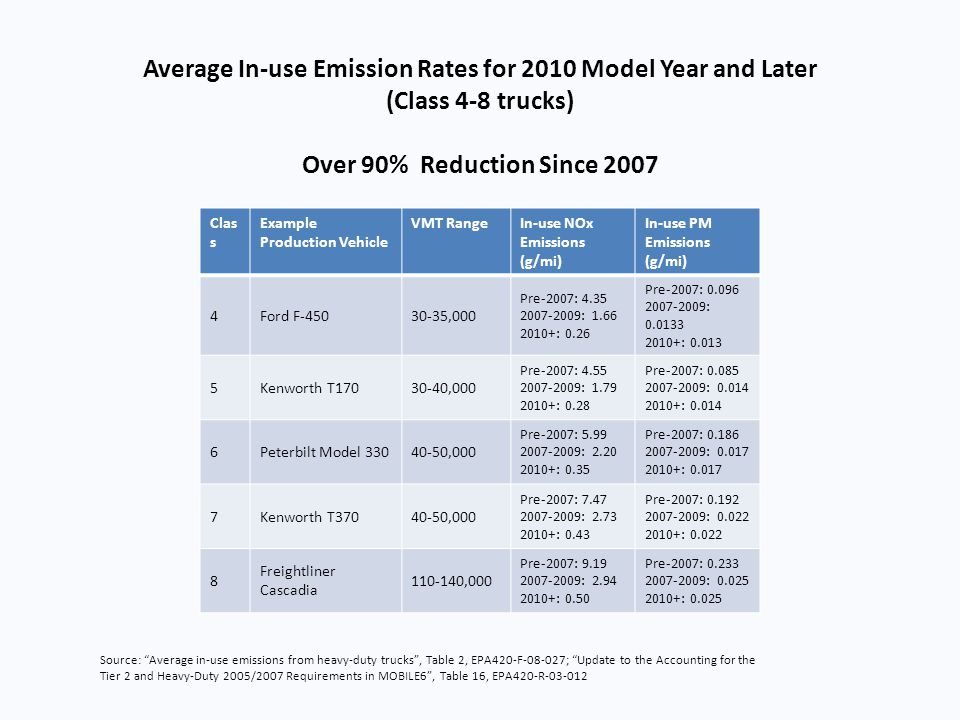 Average In-use Emission Rates for 2010 Model Year and Later (Class 4-8 trucks) Over 90% Reduction Since 2007 Clas s Example Production Vehicle VMT Ran
