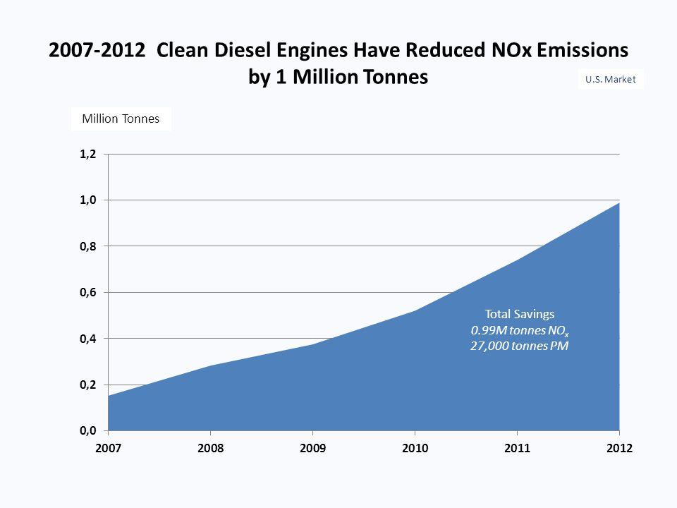 2007-2012 Clean Diesel Engines Have Reduced NOx Emissions by 1 Million Tonnes Million Tonnes U.S. Market Total Savings 0.99M tonnes NO x 27,000 tonnes