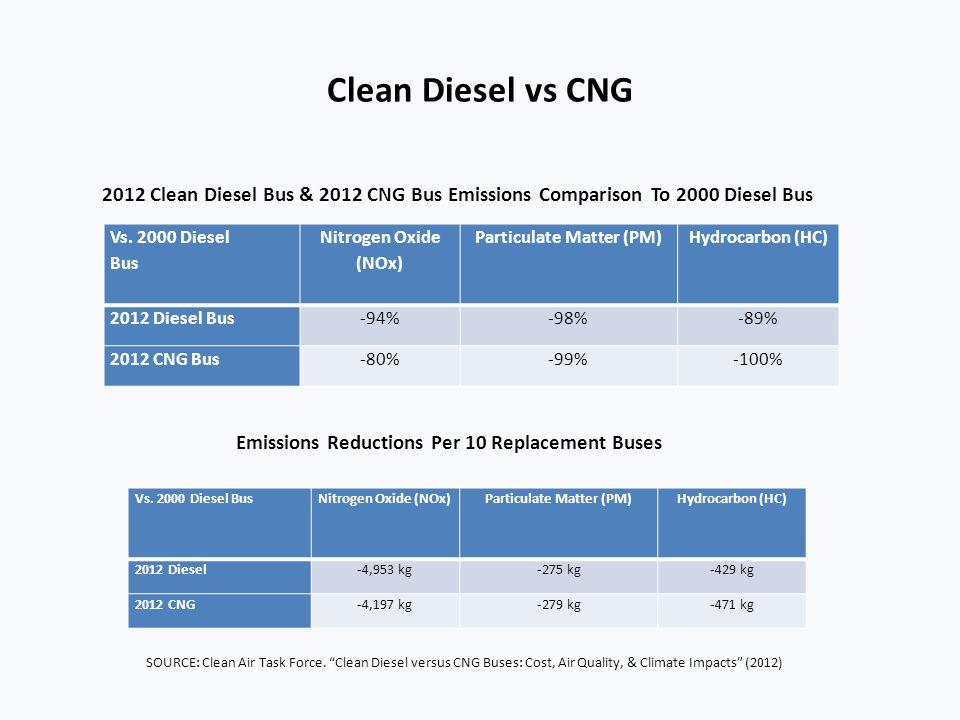 Clean Diesel vs CNG Vs. 2000 Diesel Bus Nitrogen Oxide (NOx) Particulate Matter (PM)Hydrocarbon (HC) 2012 Diesel Bus-94%-98%-89% 2012 CNG Bus-80%-99%-