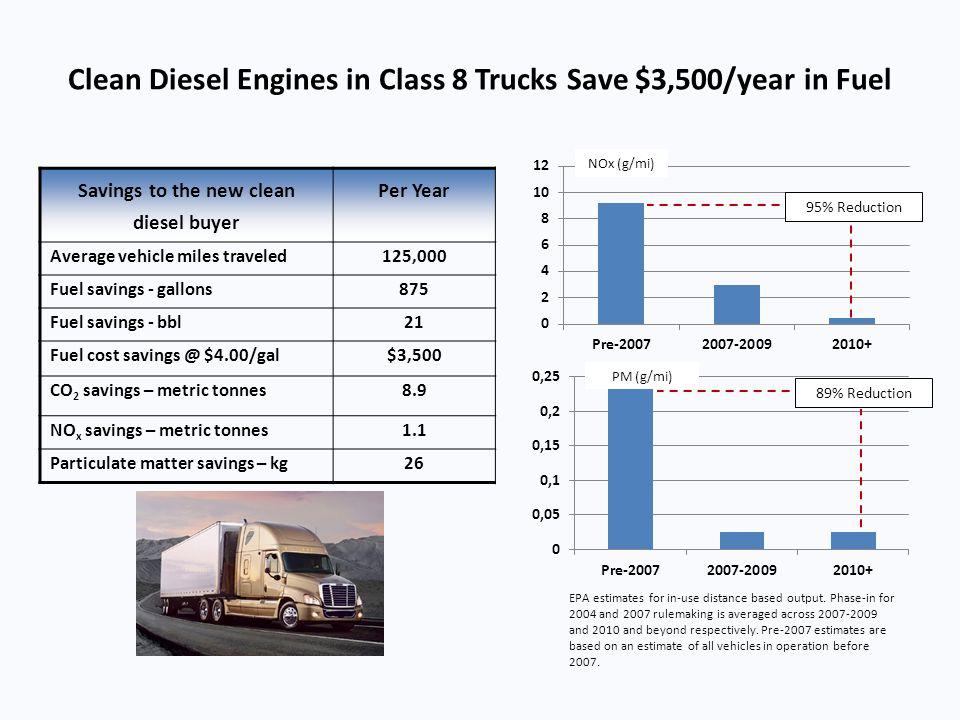 Clean Diesel Engines in Class 8 Trucks Save $3,500/year in Fuel NOx (g/mi) PM (g/mi) Savings to the new clean diesel buyer Per Year Average vehicle mi