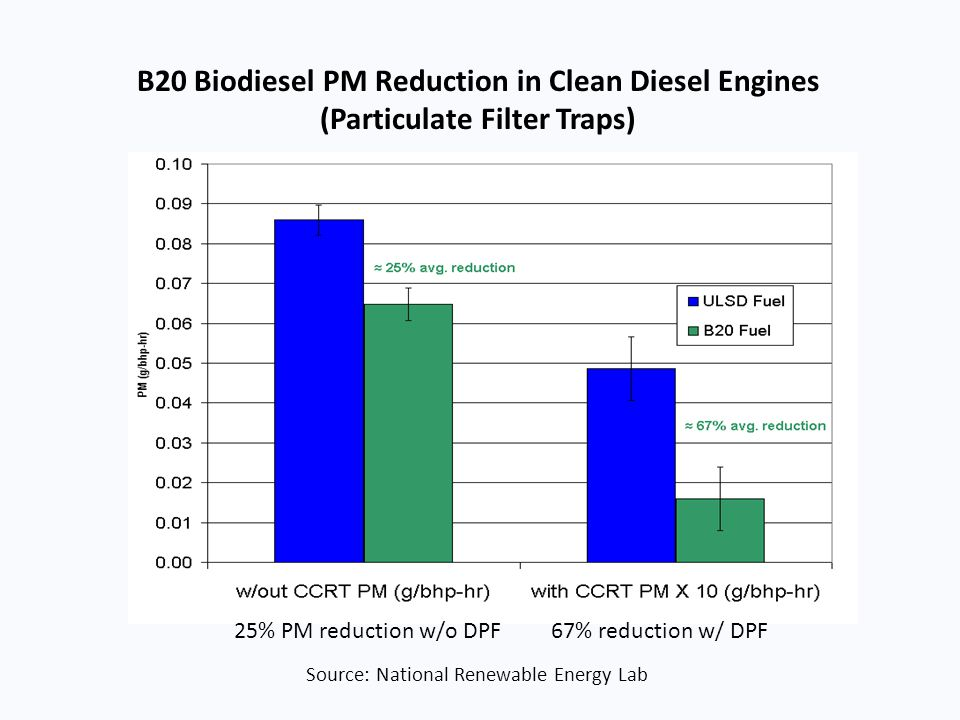 25% PM reduction w/o DPF 67% reduction w/ DPF Source: National Renewable Energy Lab B20 Biodiesel PM Reduction in Clean Diesel Engines (Particulate Fi