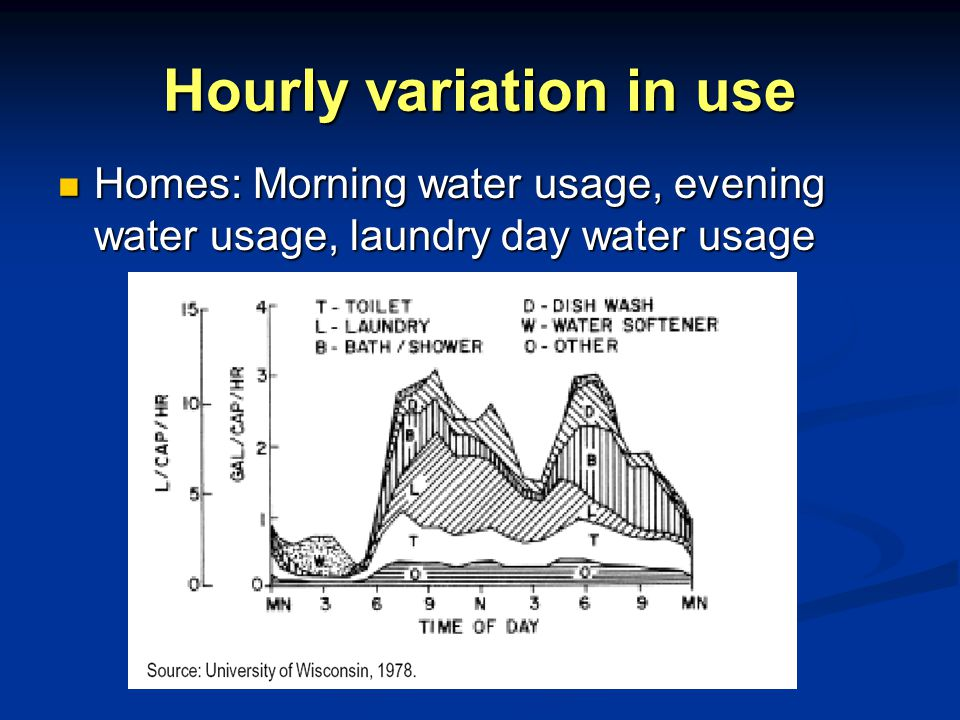 Hourly variation in use Homes: Morning water usage, evening water usage, laundry day water usage Homes: Morning water usage, evening water usage, laundry day water usage