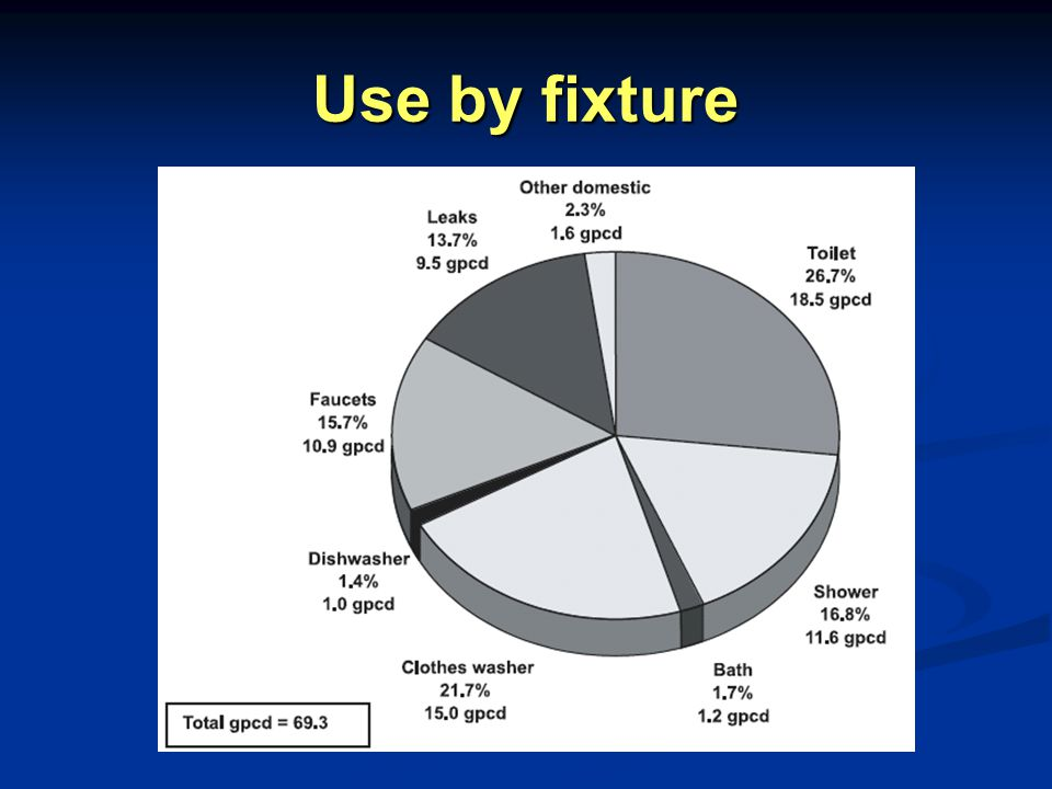 Use by fixture