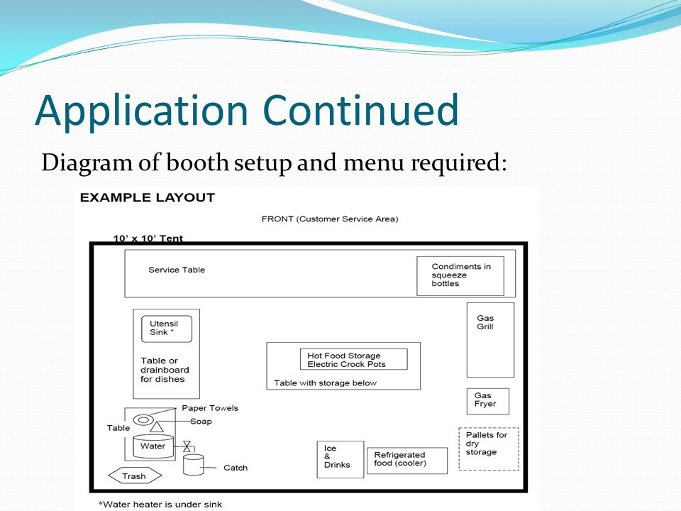 Application Continued Diagram of booth setup and menu required: