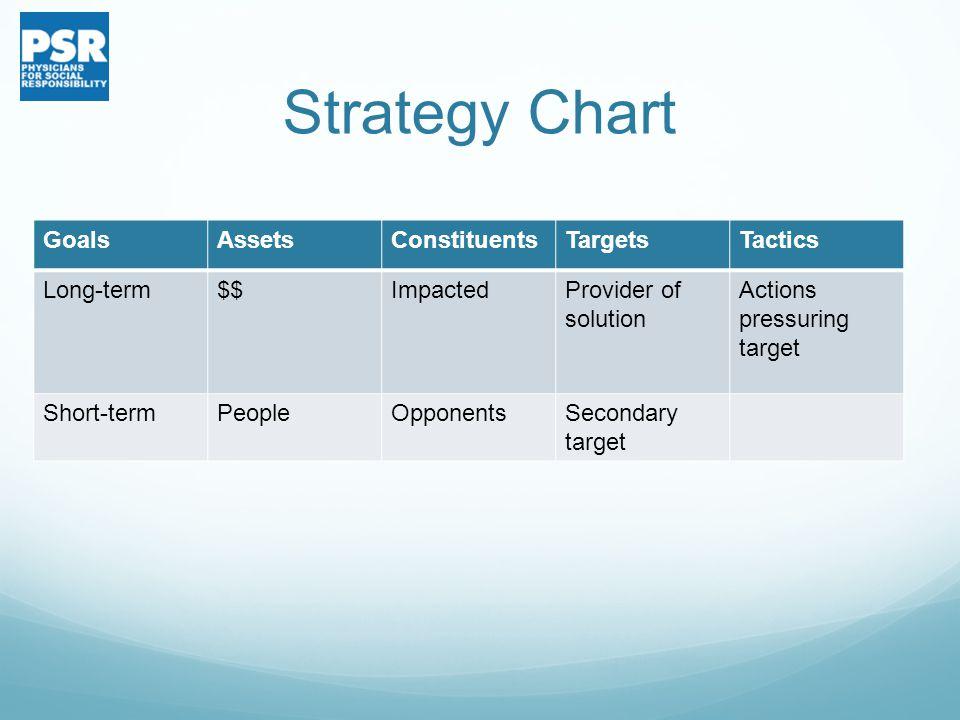 Strategy Chart GoalsAssetsConstituentsTargetsTactics Long-term$$ImpactedProvider of solution Actions pressuring target Short-termPeopleOpponentsSecond