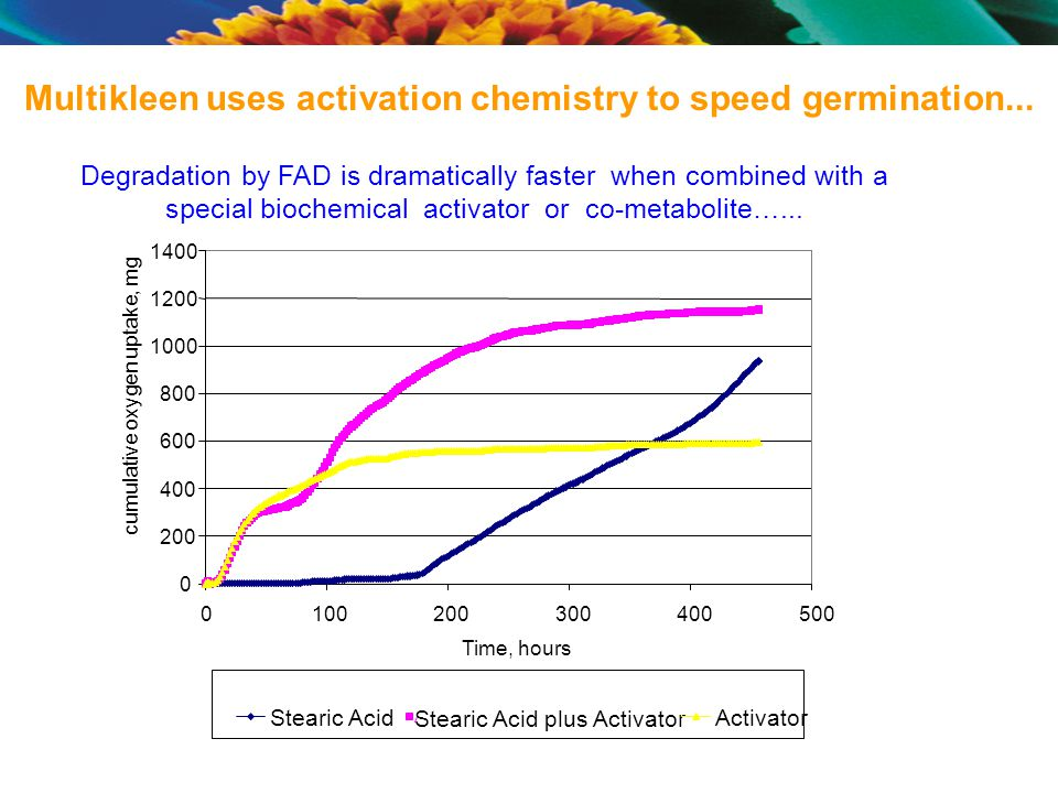 Degradation by FAD is dramatically faster when combined with a special biochemical activator or co-metabolite…...