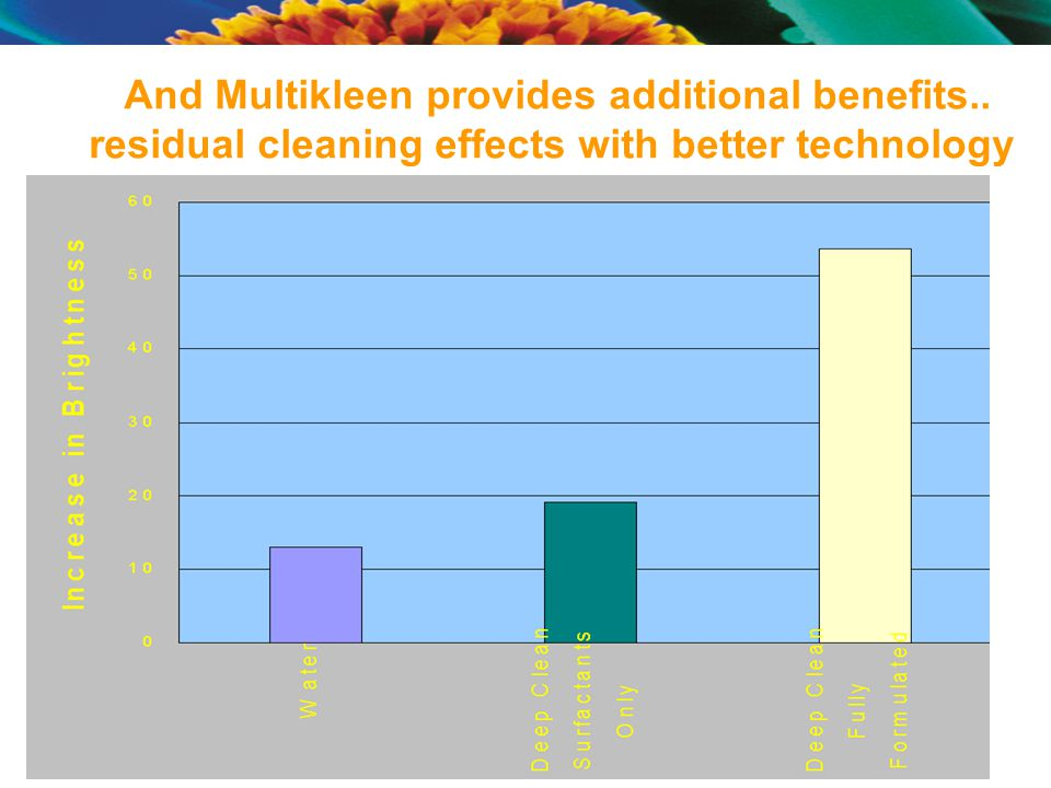 And Multikleen provides additional benefits.. residual cleaning effects with better technology