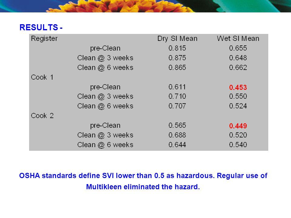 RESULTS - OSHA standards define SVI lower than 0.5 as hazardous.
