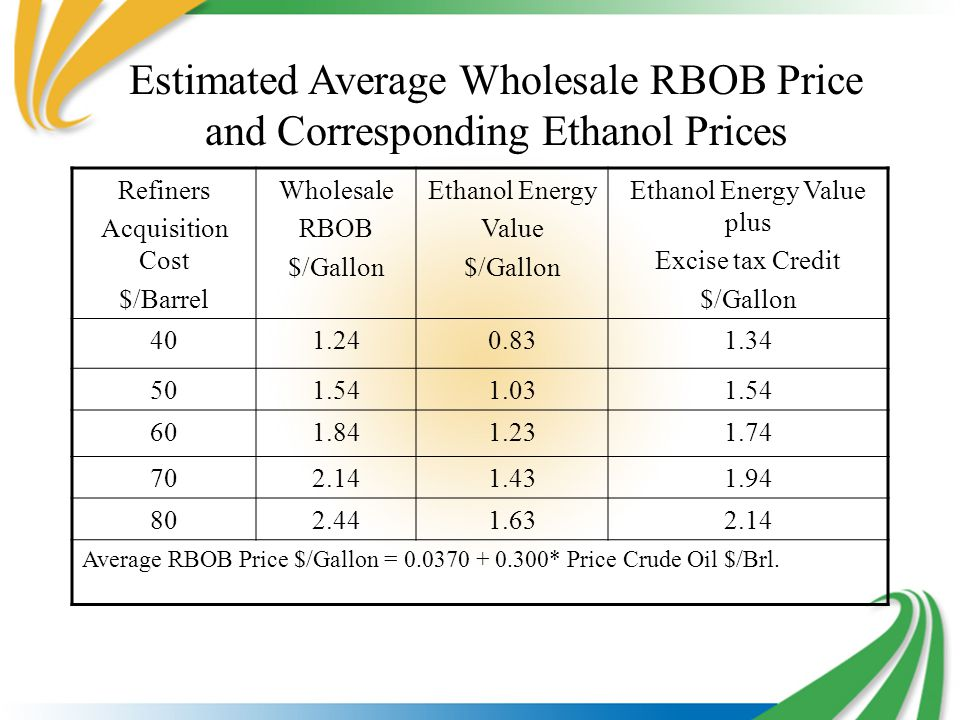 Estimated Average Wholesale RBOB Price and Corresponding Ethanol Prices Refiners Acquisition Cost $/Barrel Wholesale RBOB $/Gallon Ethanol Energy Value $/Gallon Ethanol Energy Value plus Excise tax Credit $/Gallon 401.240.831.34 501.541.031.54 601.841.231.74 702.141.431.94 802.441.632.14 Average RBOB Price $/Gallon = 0.0370 + 0.300* Price Crude Oil $/Brl.