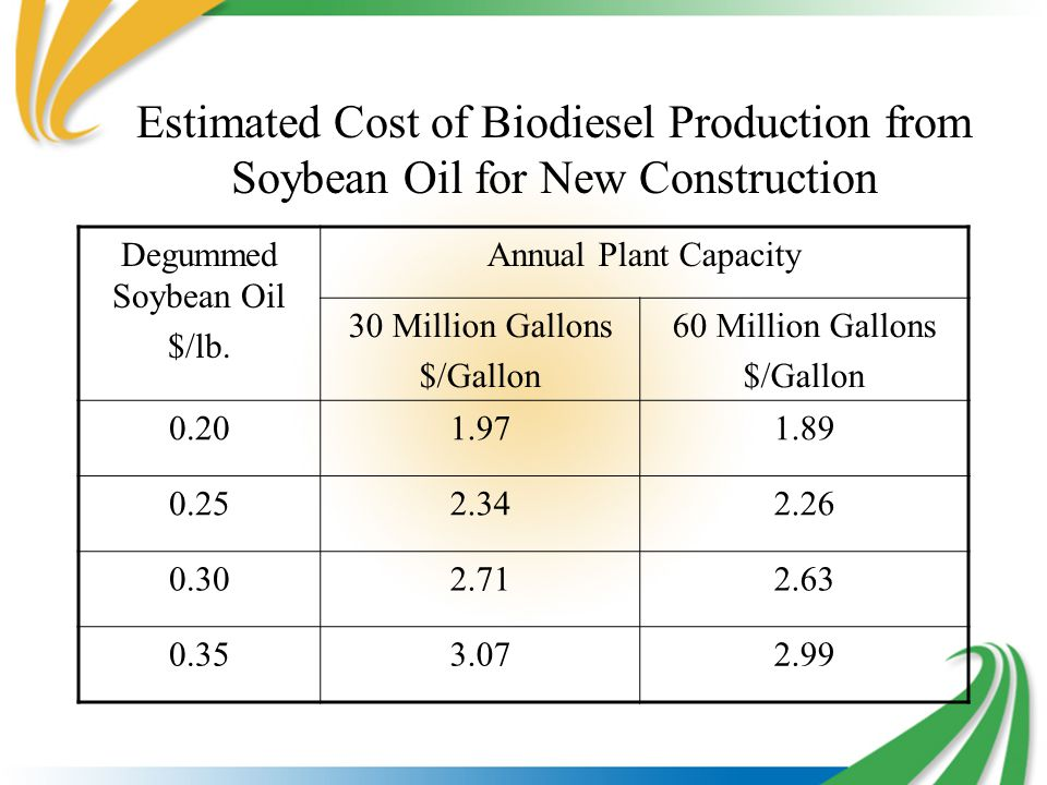 Estimated Cost of Biodiesel Production from Soybean Oil for New Construction Degummed Soybean Oil $/lb.