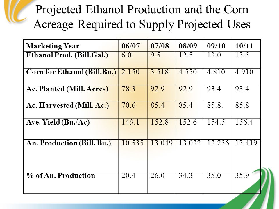 Projected Ethanol Production and the Corn Acreage Required to Supply Projected Uses Marketing Year06/0707/0808/0909/1010/11 Ethanol Prod.