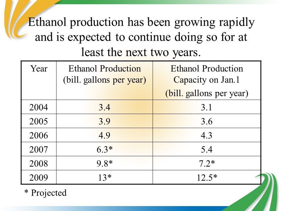 Ethanol production has been growing rapidly and is expected to continue doing so for at least the next two years.