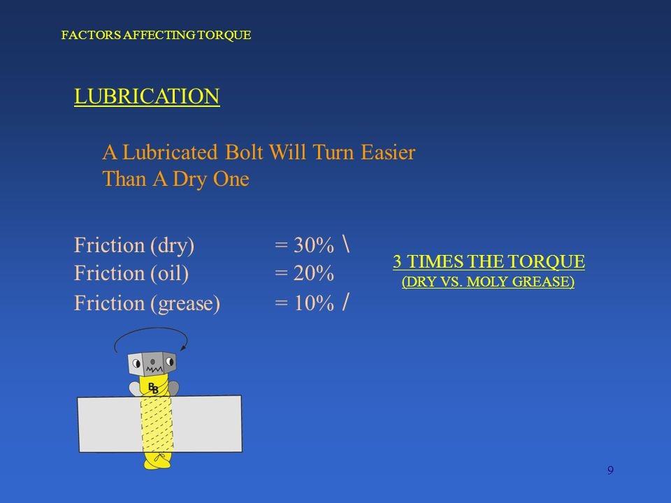 9 FACTORS AFFECTING TORQUE LUBRICATION A Lubricated Bolt Will Turn Easier Than A Dry One Friction (dry) = 30% \ Friction (oil) = 20% Friction (grease)= 10% / 3 TIMES THE TORQUE (DRY VS.