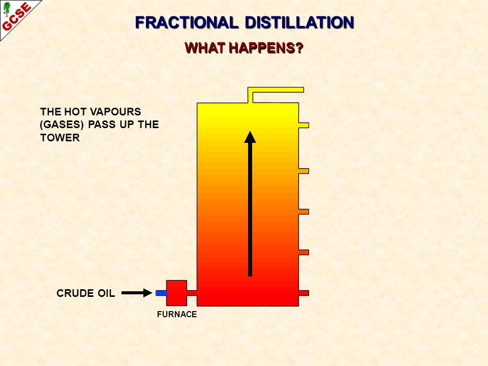 CRUDE OIL FRACTIONAL DISTILLATION WHAT HAPPENS? THE HOT VAPOURS (GASES) PASS UP THE TOWER FURNACE