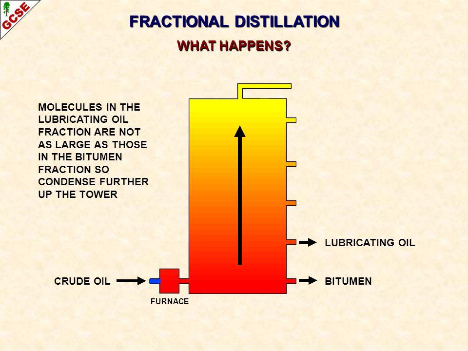 CRUDE OIL FRACTIONAL DISTILLATION WHAT HAPPENS? LUBRICATING OIL BITUMEN MOLECULES IN THE LUBRICATING OIL FRACTION ARE NOT AS LARGE AS THOSE IN THE BIT