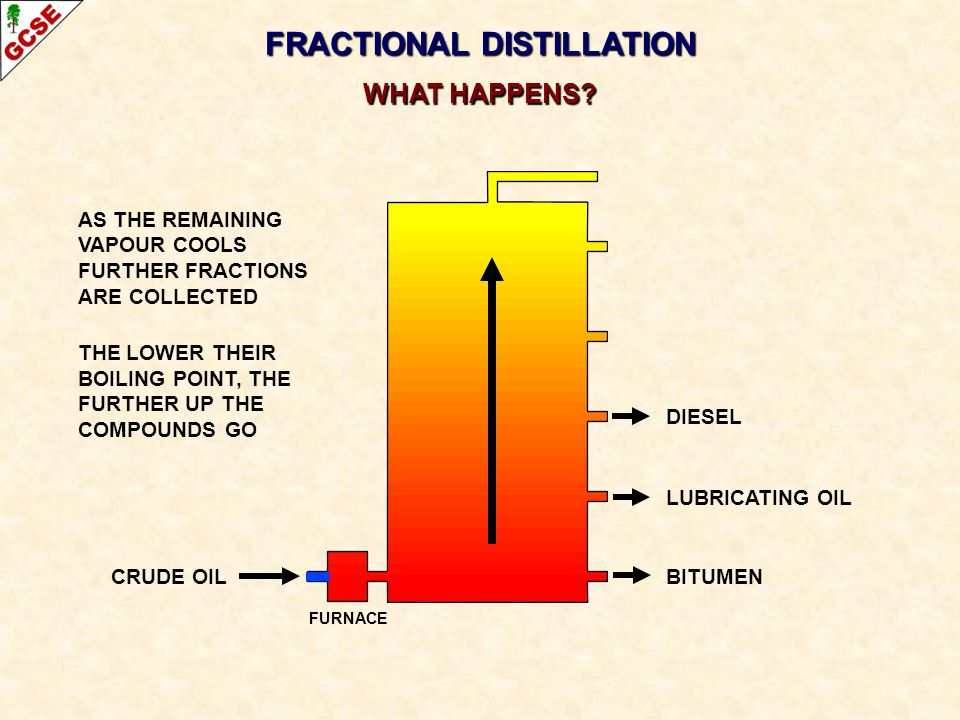 CRUDE OIL FRACTIONAL DISTILLATION WHAT HAPPENS? DIESEL LUBRICATING OIL BITUMEN AS THE REMAINING VAPOUR COOLS FURTHER FRACTIONS ARE COLLECTED THE LOWER