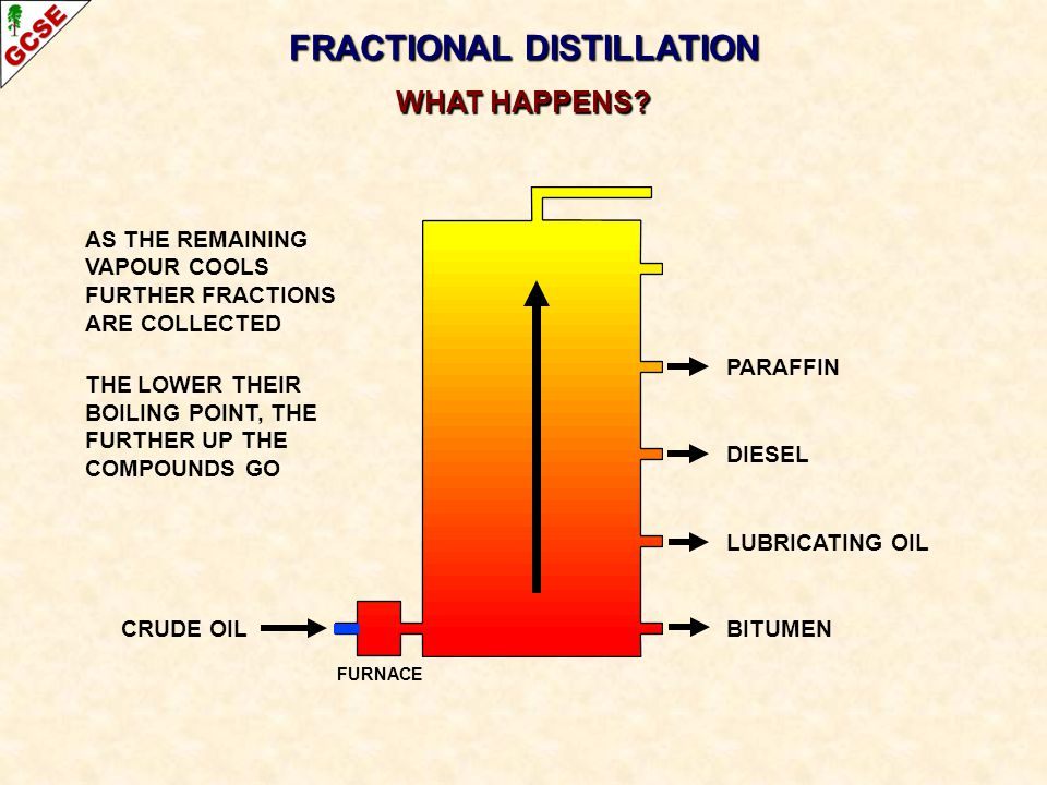 CRUDE OIL FRACTIONAL DISTILLATION WHAT HAPPENS? PARAFFIN DIESEL LUBRICATING OIL BITUMEN AS THE REMAINING VAPOUR COOLS FURTHER FRACTIONS ARE COLLECTED