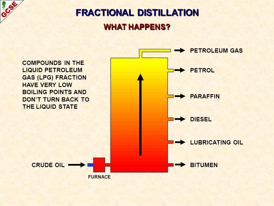 CRUDE OIL FRACTIONAL DISTILLATION WHAT HAPPENS? PETROLEUM GAS PETROL PARAFFIN DIESEL LUBRICATING OIL BITUMEN COMPOUNDS IN THE LIQUID PETROLEUM GAS (LP